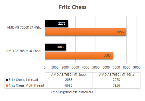 AMD_A8_7650K_resultats_OC_apps_FritzChess