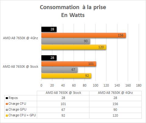 AMD_A8_7650K_resultats_OC_consommation
