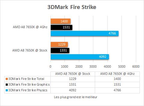 AMD_A8_7650K_resultats_OC_jeux_3Dmark