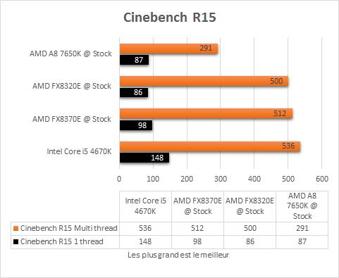 AMD_A8_7650K_resultats_origine_apps_Cinebench_R15