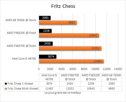 AMD_A8_7650K_resultats_origine_apps_Fritzchess