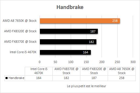 AMD_A8_7650K_resultats_origine_apps_handbrake