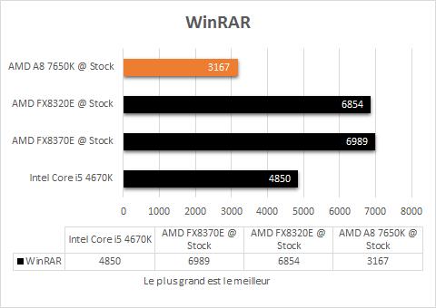 AMD_A8_7650K_resultats_origine_apps_winrar