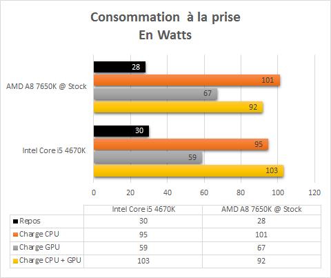 AMD_A8_7650K_resultats_origine_consommation