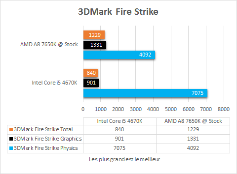 AMD_A8_7650K_resultats_origine_jeux_3DMark