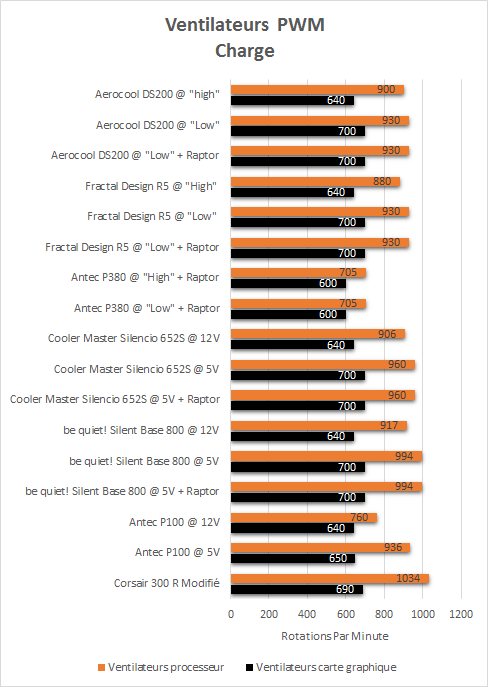 Aerocool_DS200_resultats_charge_pwm