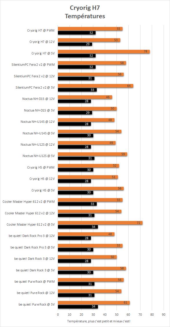 Cryorig_H7_resultats_temperatures