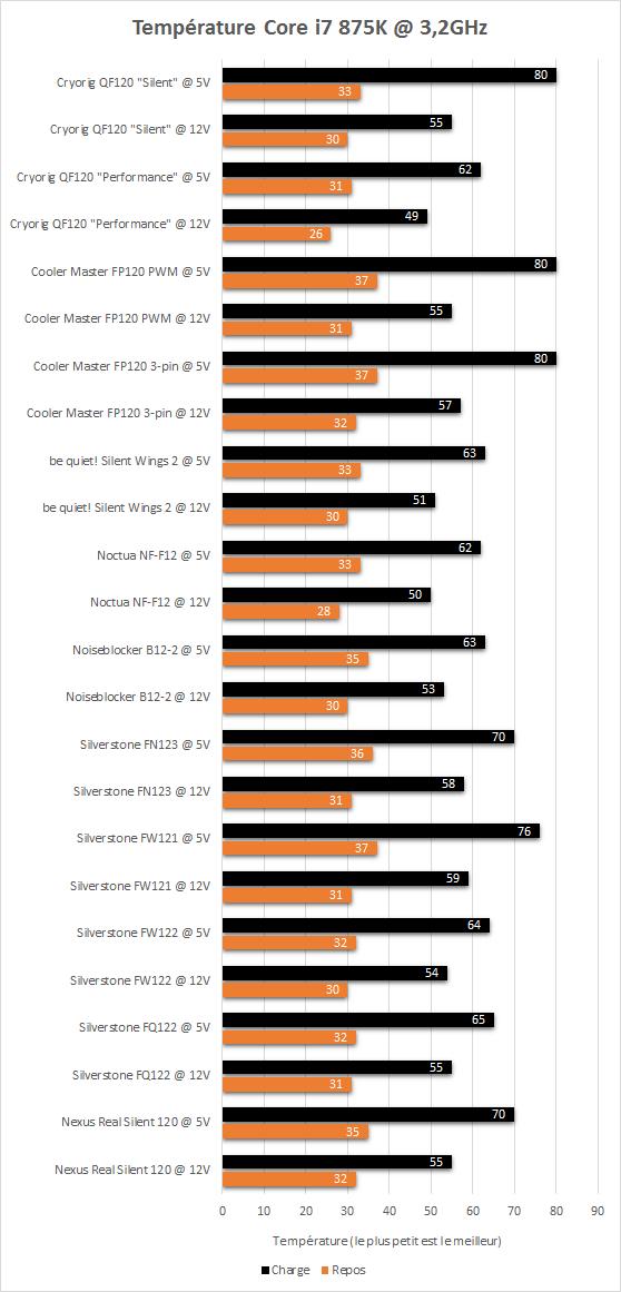 Cryorig_QF120_resultats_temperatures