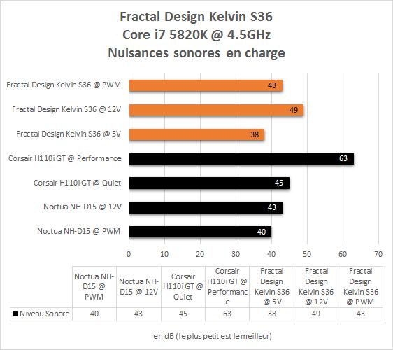Fractal_Design_Kelvin_S36_resultats_i7_5820K_nuisances_sonores