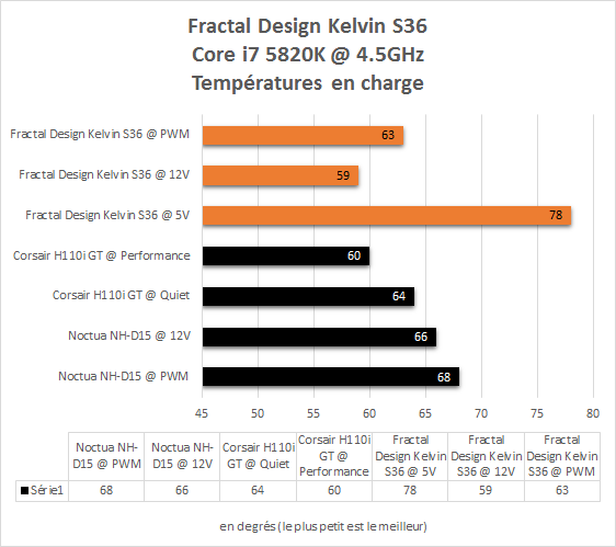 Fractal_Design_Kelvin_S36_resultats_i7_5820K_temperatures