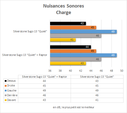 Silverstone_Sugo13Q_resultats_charge_nuisances_sonores
