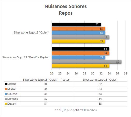 Silverstone_Sugo13Q_resultats_repos_nuisances_sonores