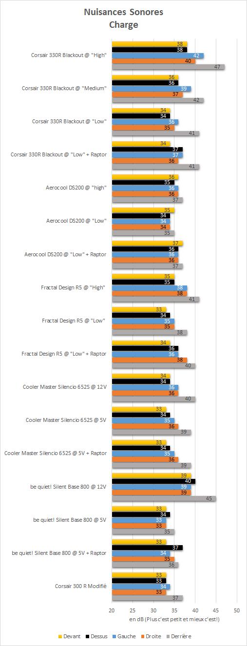 Corsair_Carbide_330R_resultats_charge_nuisances_sonores