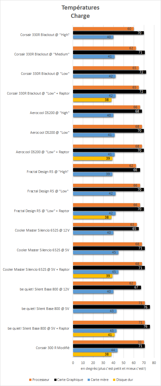 Corsair_Carbide_330R_resultats_charge_temperatures