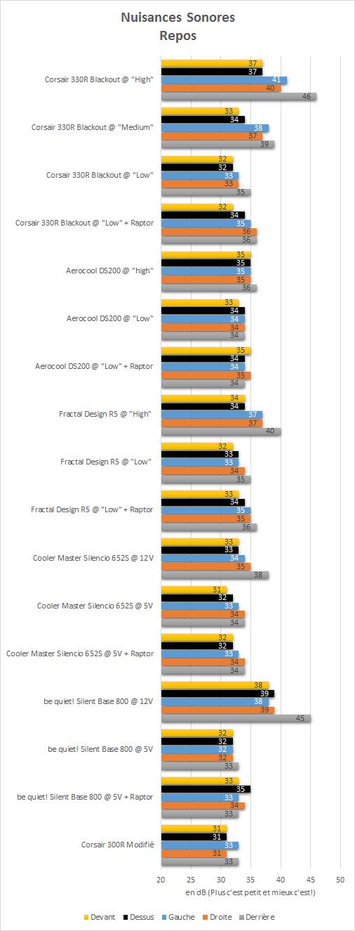 Corsair_Carbide_330R_resultats_repos_nuisances_sonores