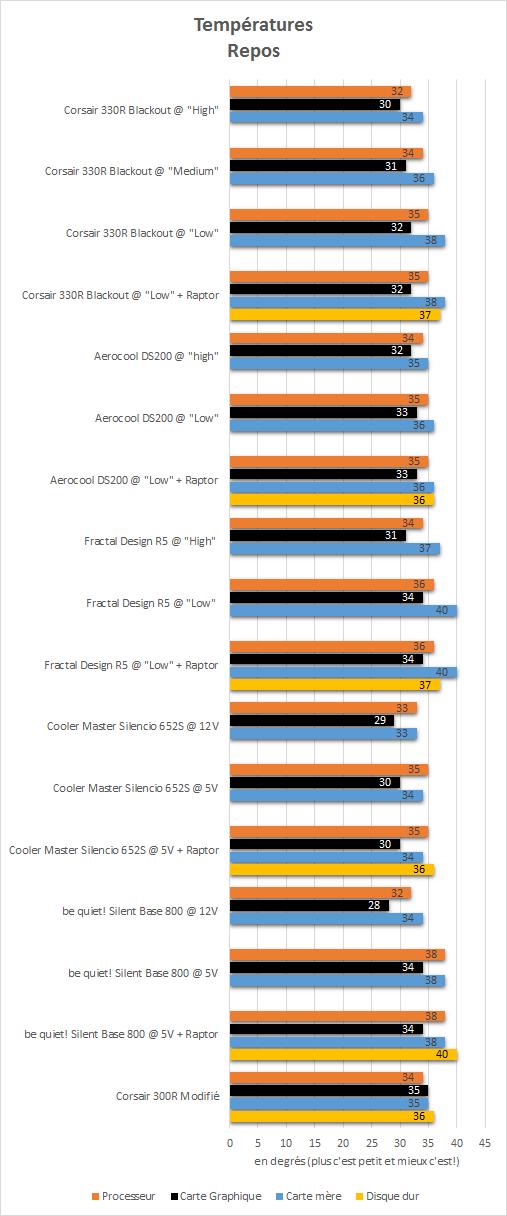 Corsair_Carbide_330R_resultats_repos_temperatures