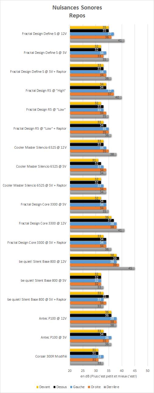 Fractal_Design_Define_S_resultats_repos_nuisances_sonores