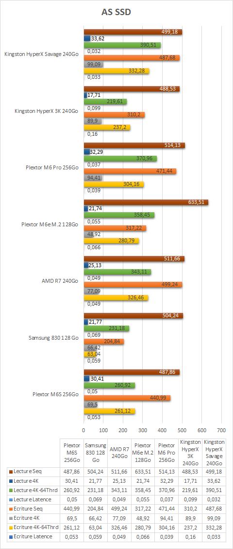 Kingston_HyperX_Savage_SSD_240Go_benchmarks_as_ssd