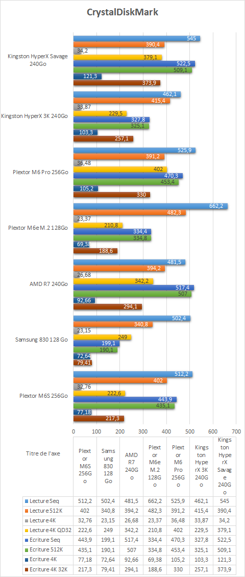 Kingston_HyperX_Savage_SSD_240Go_benchmarks_crystaldiskmark