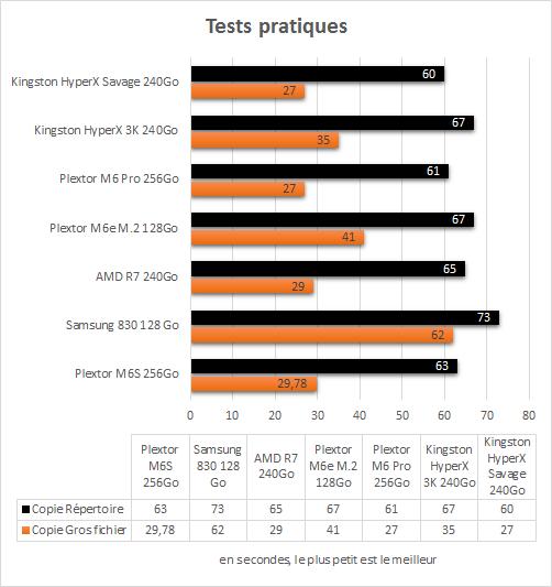 Kingston_HyperX_Savage_SSD_240Go_benchmarks_pratiques