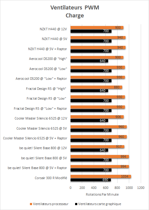NZXT_H440_resultats_charge_PWM