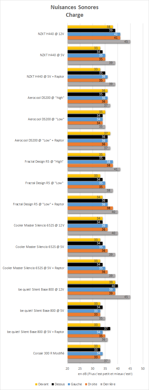 NZXT_H440_resultats_charge_nuisances_sonores