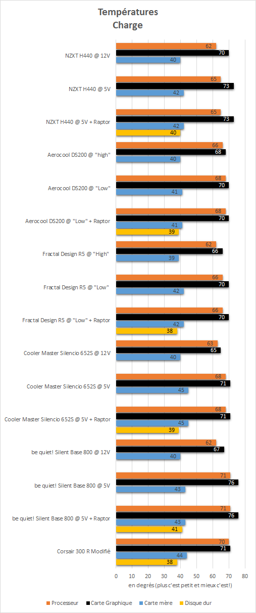 NZXT_H440_resultats_charge_temperatures