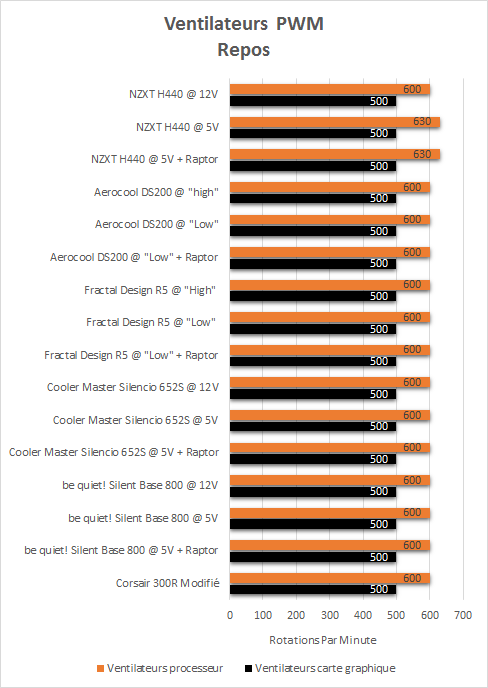NZXT_H440_resultats_repos_PWM