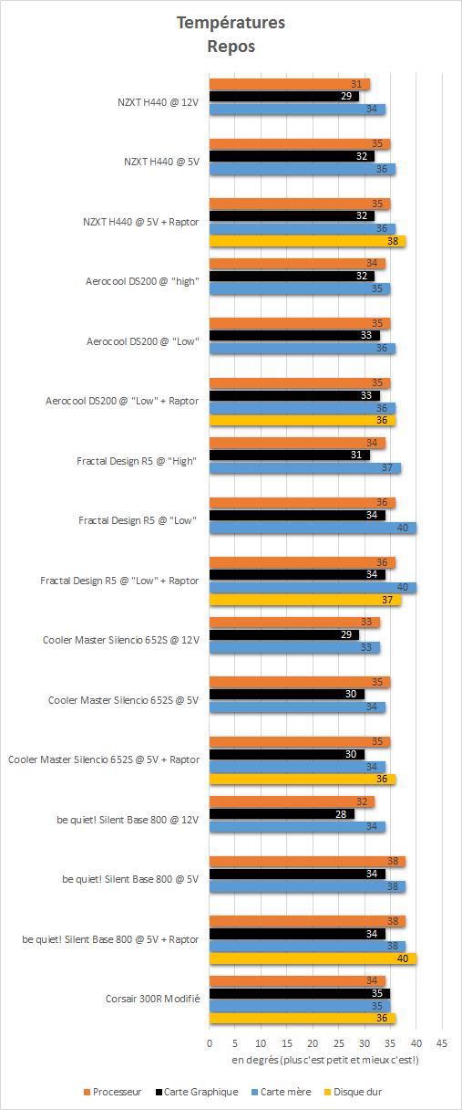 NZXT_H440_resultats_repos_temperatures