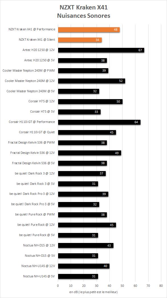 NZXT_Kraken_X41_results_noisances_sonores
