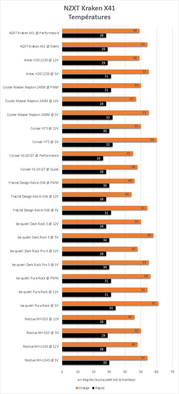 NZXT_Kraken_X41_resultats_temperatures