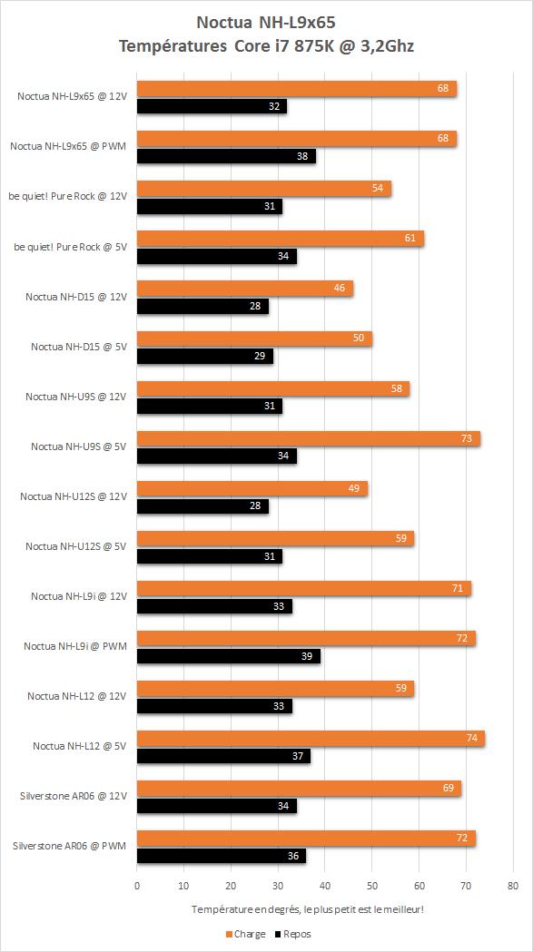 Noctua_NH-L9x65_resultats_temperatures