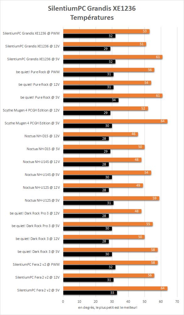 SilentiumPC_XE1236_resultats_temperatures