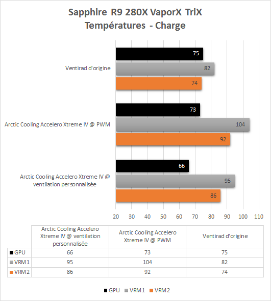 Arctic_Cooling_Accelero_Extreme_IV_resultats_temperatures_charge