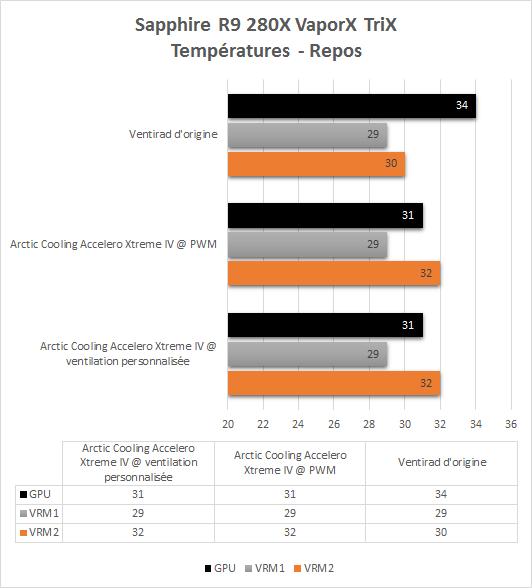 Arctic_Cooling_Accelero_Extreme_IV_resultats_temperatures_repos