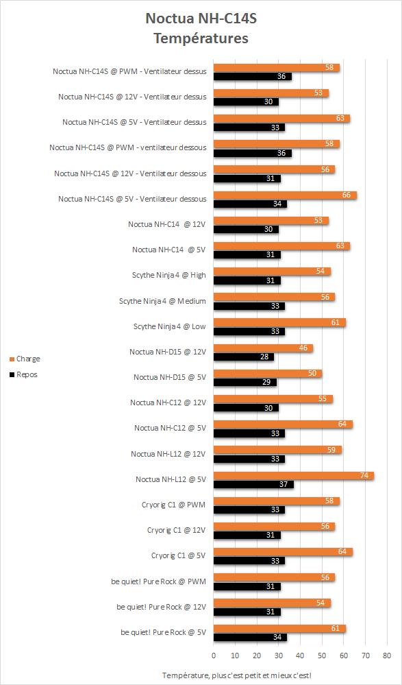 Noctua_NH-C14S_resultats_temperatures