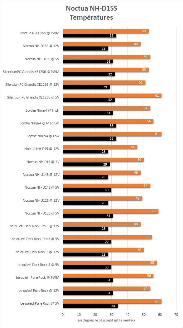Noctua_NH-D15S_resultats_temperatures