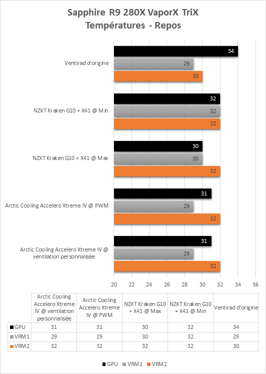 NZXT_Kraken_G10_results_temperatures