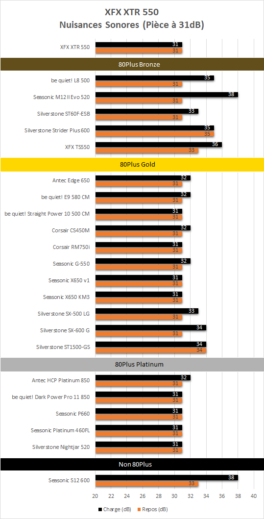 XFX_XTR_550_resultats_niveau_sonore
