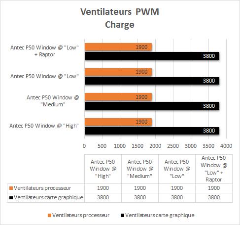 Antec_P50_Window_resultats_charge_pwm