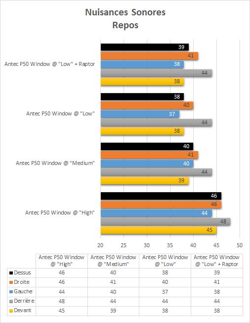 Antec_P50_Window_resultats_repos_nuisances_sonores