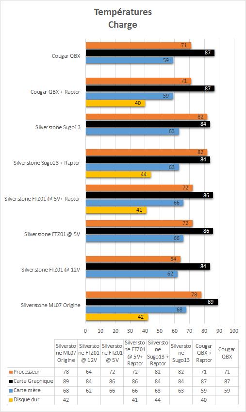 Cougar_QBX_resultats_charge_temperatures