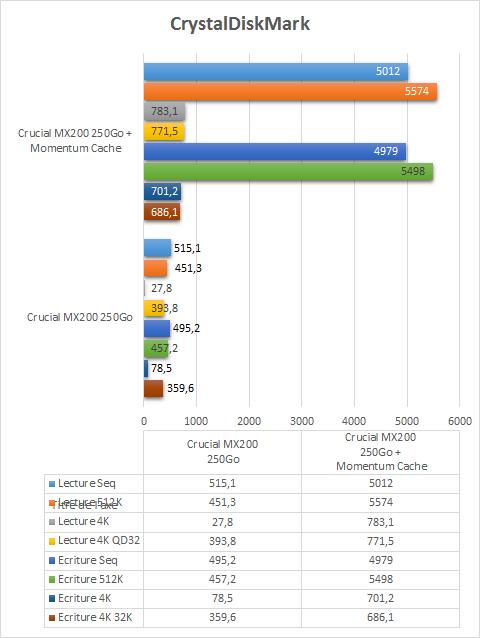 Crucial_MX_200_250_momentum_cache_crystaldiskmark