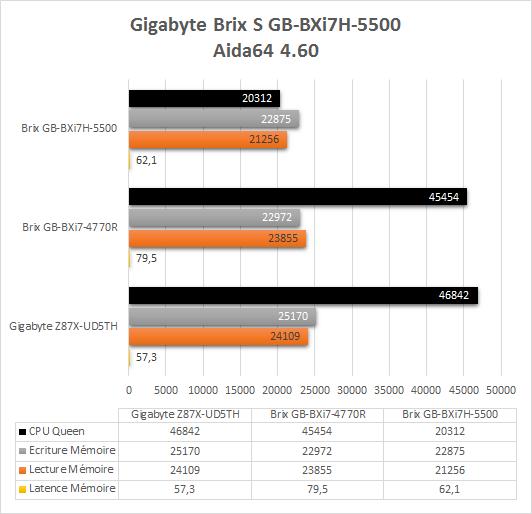 Gigabyte_Brix_BXi7-5500_resultats_aida64