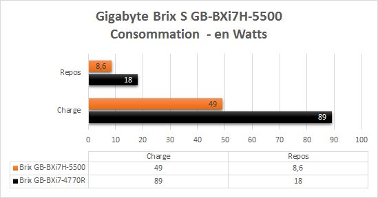 Gigabyte_Brix_BXi7-5500_resultats_consommation