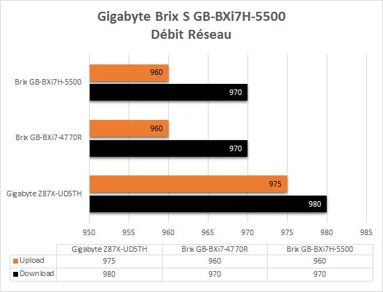 Gigabyte_Brix_BXi7-5500_resultats_debits_reseau