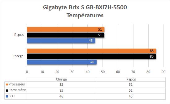 Gigabyte_Brix_BXi7-5500_resultats_temperatures