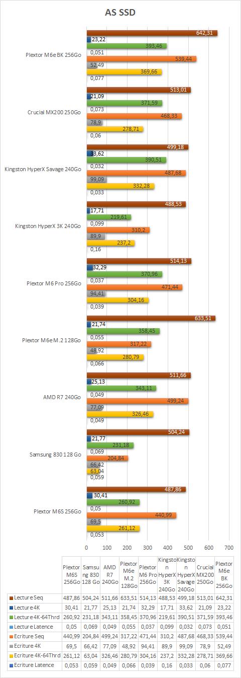 Plextor_M6e_BK_256Go_resultats_as_ssd