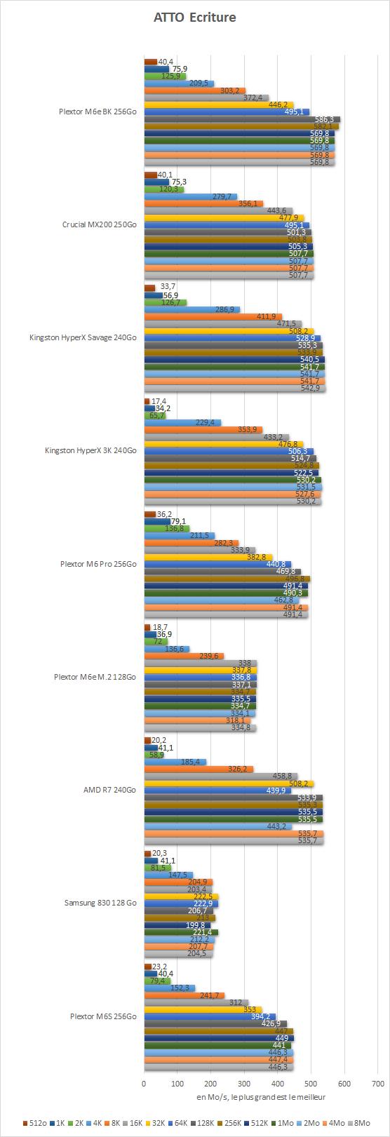 Plextor_M6e_BK_256Go_resultats_atto_ecriture