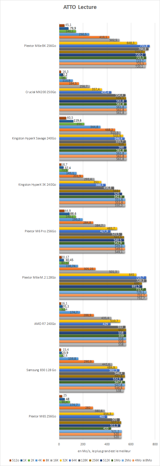 Plextor_M6e_BK_256Go_resultats_atto_lecture